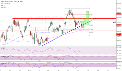 USDCAD: long USDCAD on daily confluence