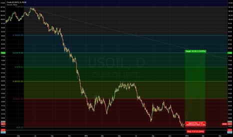 USOIL: USOIL Bottom in?