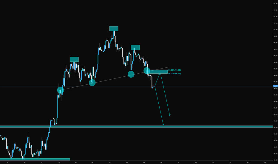 DXY: DXY Head & Shoulders