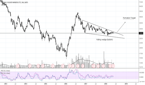 SIL: Silver Miners Setting up for Big Bullish Move