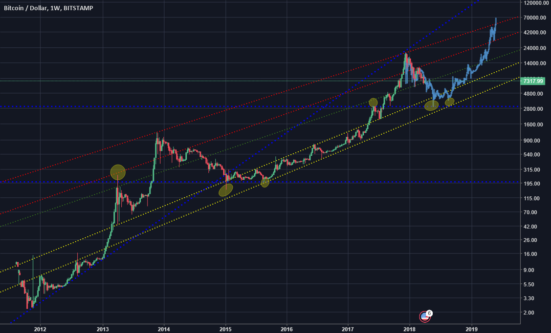 Bitcoin Price projection based on 2014 bubble.