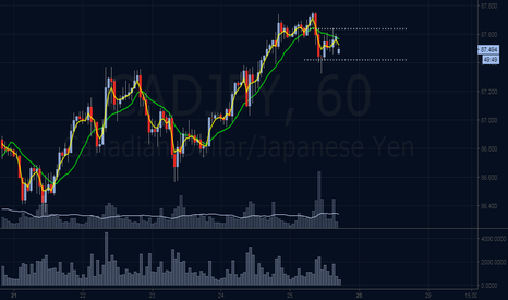CADJPY: Sell The breakout