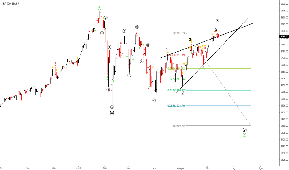SPX: SP500 daily - La mia Analisi Elliottiana