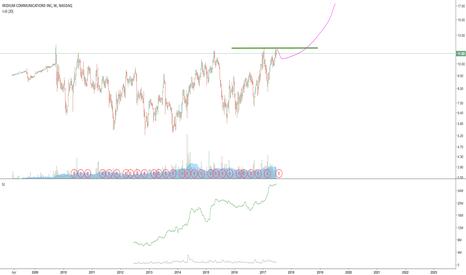 IRDM Stock Price and Chart — TradingView