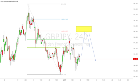 GBPJPY: Wait for 618 Pullback