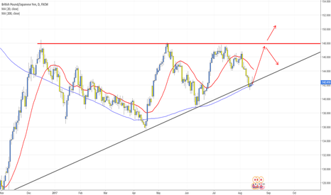 GBPJPY: GBPJPY Flat top on Daily