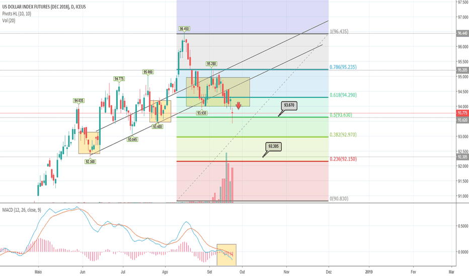 DXZ2018: Valorização do Euro faz indice Dólar cair