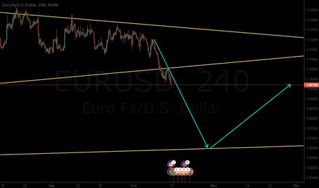 EURUSD: EURUSD broke support