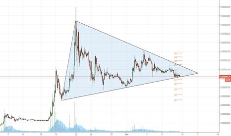 BCNBTC: BCN/BTC Simetrical Triangle/ Triangulo simetrico