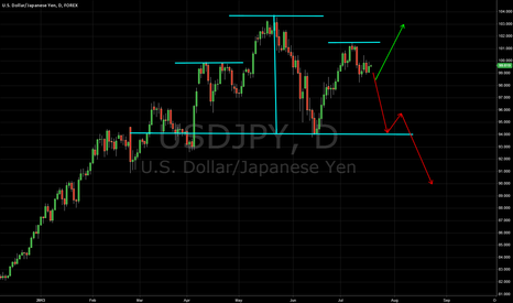 USDJPY: H&S or not