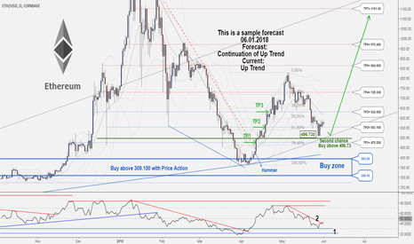 ETHUSD: There is a Second Chance to Buy in ETHUSD ...
