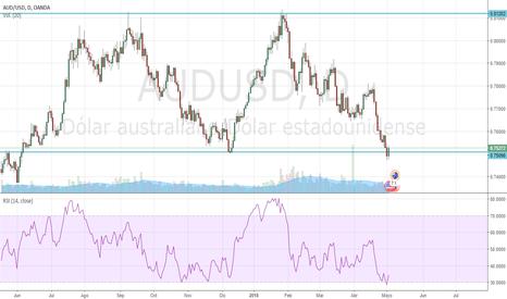 AUDUSD: Rebote del precio en canal lateral