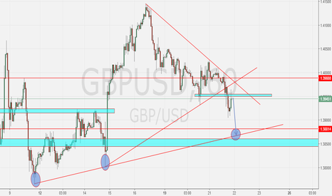 GBPUSD: CABLE SHORT