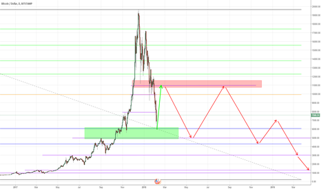 BTCUSD: my 6k target was hit. now its time for a bull trap to 10-11k