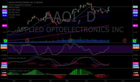 AAOI: $AAOI Opened swingtrade long 64.90 July 7 trading 68.64. SZMOM t