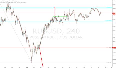RUBUSD: $RUBUSD - update