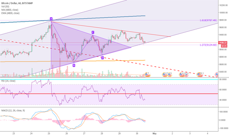 BTCUSD: BTC Supported in the Parallel Channel for Now...