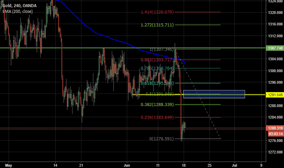 XAUUSD: GOLD - Finally woke up!