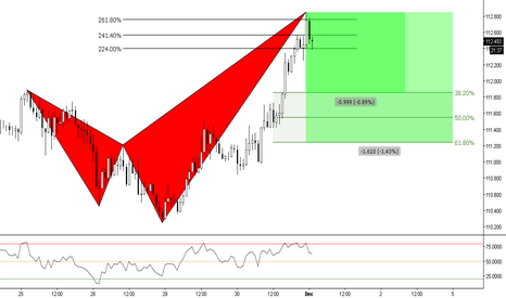 CHFJPY: (1h) Bearish Shark @ 261%  extension