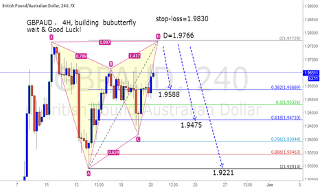 GBPAUD: GBPAUD ,  4H, building  bubutterfly
