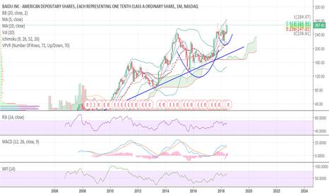 BIDU: $BIDU Monthly chart sees a nice C&H pattern formation.