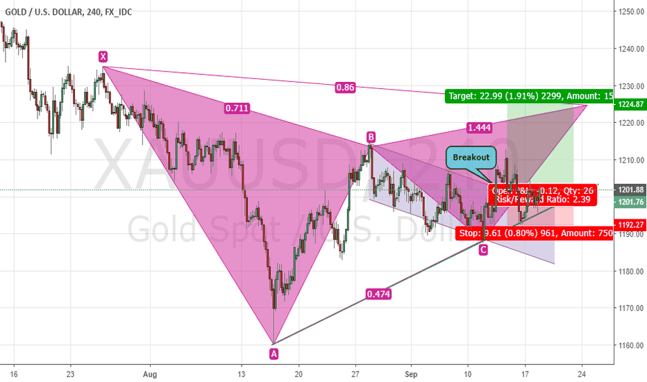 XAUUSD: GOLD Breakout Channel Pattern