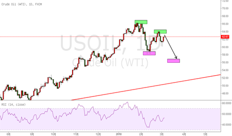 USOIL: USOIL,High point move down in high space