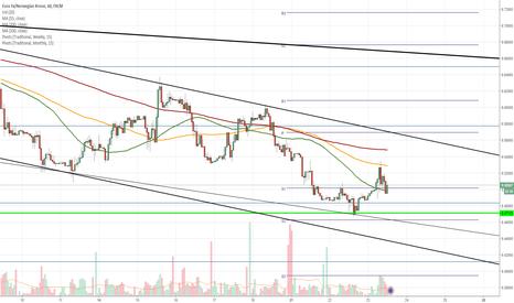 EURNOK: EUR/NOK 1H Chart: Long-term triangle dominates