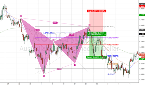 AUDCAD: Gartley Backtest 5