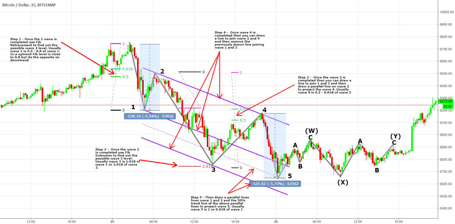 5 STEPS TO CHANNEL THE TARGET WAVE 5 USING ELLIOTT WAVES