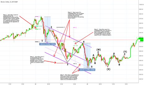 BTCUSD: 5 STEPS TO CHANNEL THE TARGET WAVE 5 USING ELLIOTT WAVES
