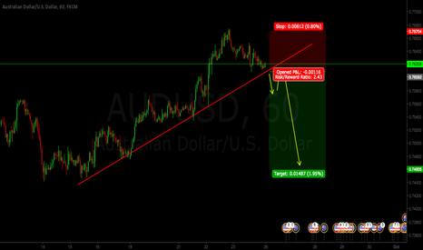 AUDUSD: AUDUSD SHORT IDEA FOR THE WEEK