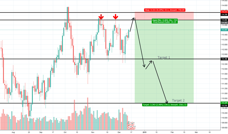 USDJPY: Get ready to short USD/JPY