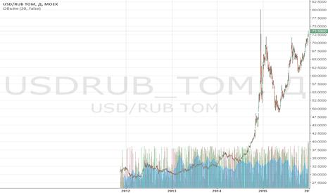 USDRUB_TOM: Обзор за 28-31 декабря: рубль на годовых минимумах.