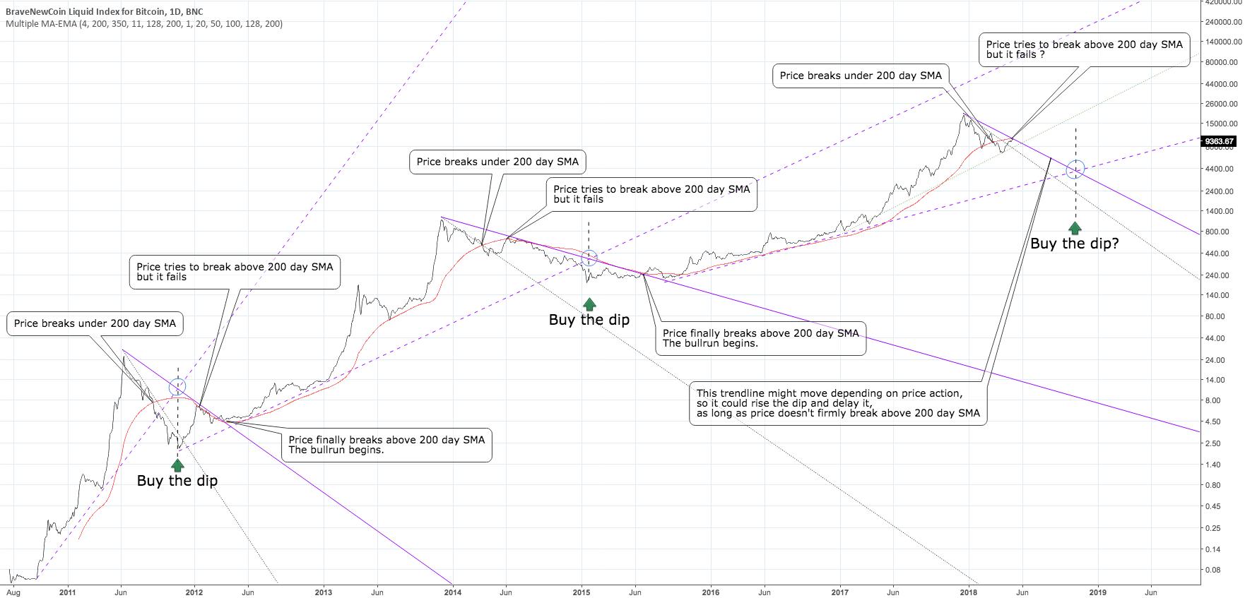 It looks like bitcoin bear market hasn't ended