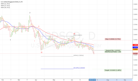 USDSGD: USDSGD Daily: Heading South