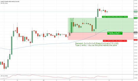 SHAKTIPUMP: Weekly Trade - Low probability in Shakti pumps