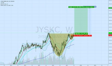 JYSK: Cup n Handle with good fundamentals