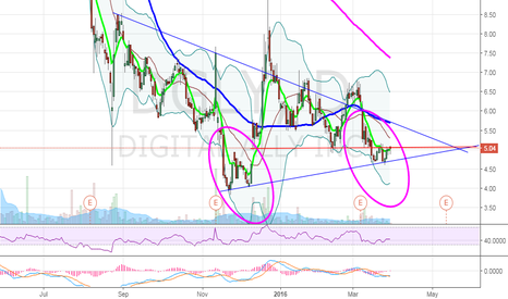 DGLY: $DGLY breakout watch on $5.08