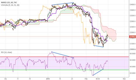 NI225: Divergencia Nikkei 225