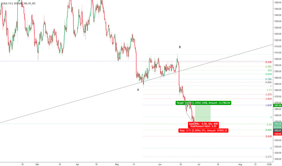 XAUUSD: PUSH UP BACK TO TEST RESISTANCE