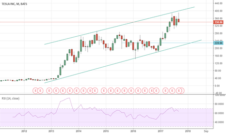 TSLA: Might it be a bearish market ?