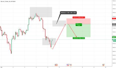 BTCUSD: Sell limit Bitcoin