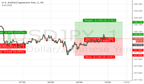 USDJPY: Day trading USDJPY long 2nd