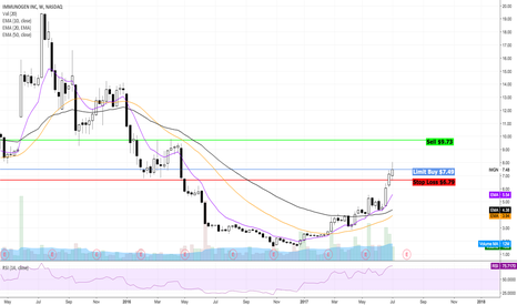 IMGN: Possible breakout for IMGN?