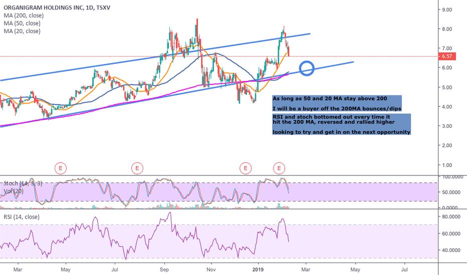 OGI: OGI upward channel/buy zone