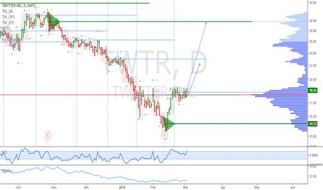 TWTR: TWTR: Potential exploding pattern spotted
