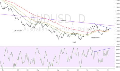 AUDUSD: MFI Divergence