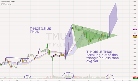 TMUS: T-Mobile TMUS Triangle Breakout on Low Volume
