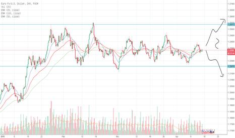 EURUSD: EUR/USD - Gefangen in der Seitwärtsbewegung im 4-Stunden-Chart